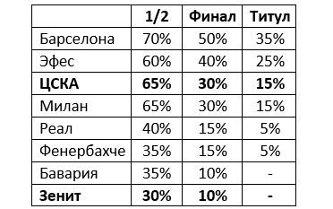 Невесело будет «Фенеру» без Веселы. Турки начнут серию с ЦСКА без своего лидера - «Баскетбол»