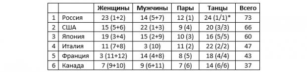 Догоняй, Америка, если сможешь. Отрыв России на командном ЧМ вырос до «+7» - «Фигурное катание»