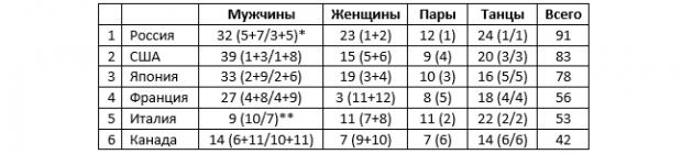 Коляда сделал Россию чемпионом мира. Теперь золото командного ЧМ нам обеспечено - «Фигурное катание»